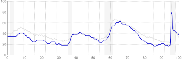 Colorado monthly unemployment rate chart from 1990 to September 2021